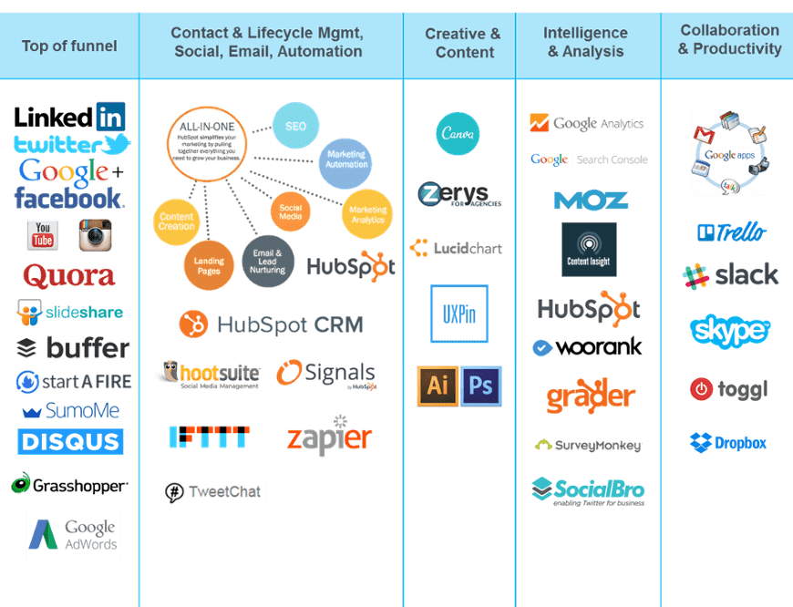 MarTech stack for marketing growth