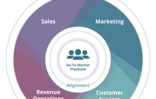 Sales and marketing alignment made easy as a revenue operations team.